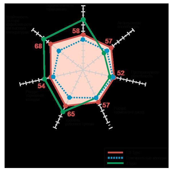 Сравнение рабочих характеристик тормозных колодок Dixcel ES Type с оригинальными стандартами колодками OEM и Dixcel Z Type.